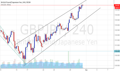 GBPJPY: GBPJPY best trading opportunity