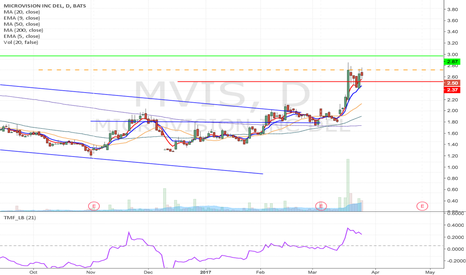 MVIS: MVIS - Flag formation Long from $2.60 to $2.87