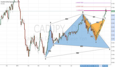 CADJPY: CAD JPY Bear Cypher and Bull Cypher