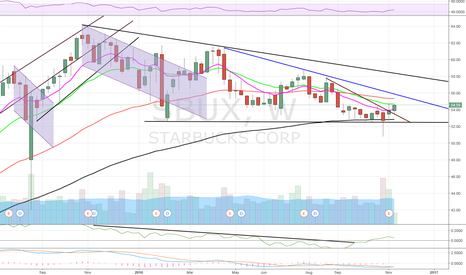 SBUX: $SBUX Getting Interesting