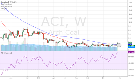 ACI: Chart Update