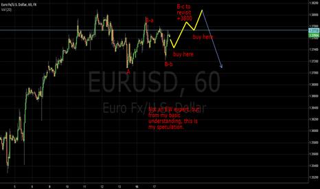 EURUSD: euro short term push up