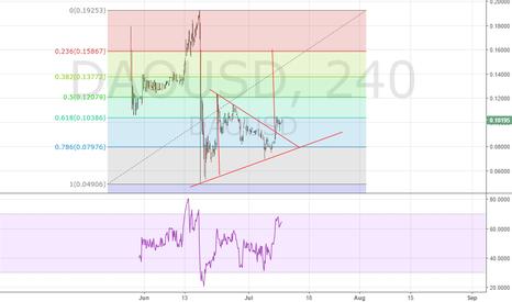 DAOUSD: Triangle Pattern - long