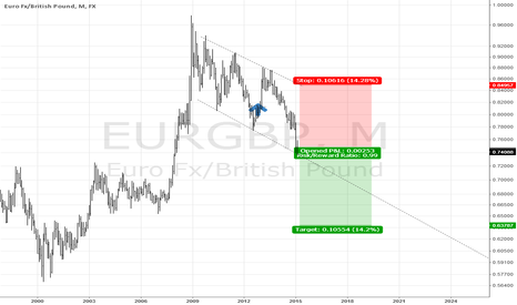 EURGBP: eurgbp channel continuation