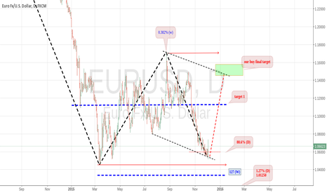 EURUSD: EURUSD : POSSIBLE PULLBACK- NEW SETUP