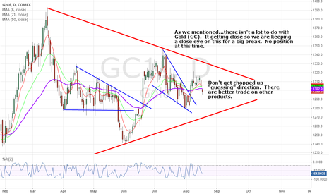 GC1!: Gold is not so shiny