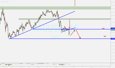 XAUUSD: GOLD...update....possible pullback