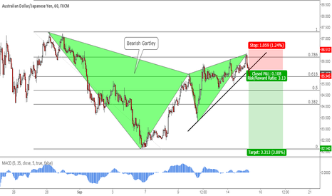 AUDJPY: AUDJPY: Bearish Gartley Pattern