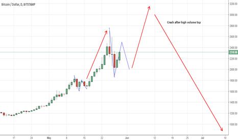 BTCUSD: Bitcoin Daily Chart Fractal Potential