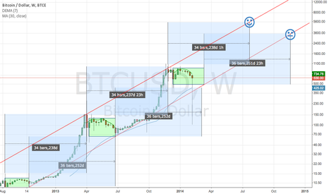 BTCUSD: Long Term for 2014 looks pretty awesome