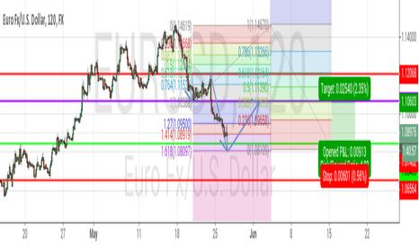 EURUSD: Counter Trend Trading on EURUSD