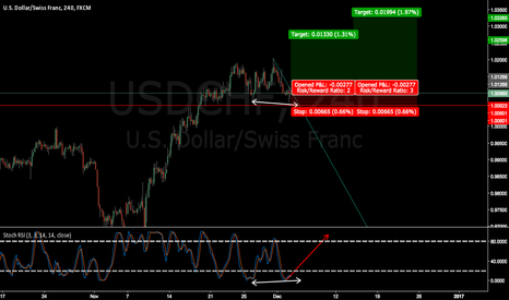 USDCHF: USDCHF wait for breakout and confirmation