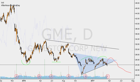 GME: GAME STOP EARNINGS OUTLOOK