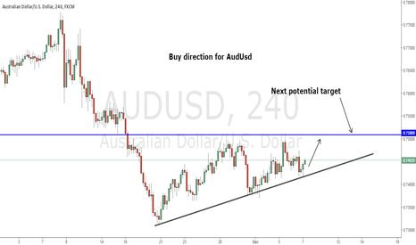 AUDUSD: Buy Setup for AudUsd