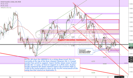 GBPUSD: GBPUSD 1.3000 round number acting as support