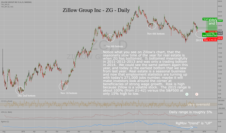 ZG: Zillow Group - ZG - Seasonal bottom in Nov-Dec each year