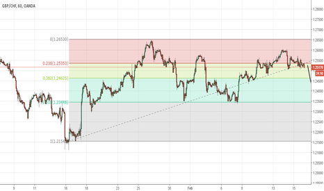 GBPCHF: GBP/CHF short but retracement at 0.618 fib level may occur.