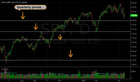 SPY: SPY: Quarterly pivot lines on the daily chart...
