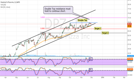 DPZ: DPZ: Double Top Short Setup
