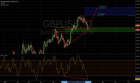 GBPUSD: Strongly long on GBPUSD