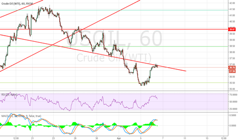 USOIL: Short USOIL Around 36.90