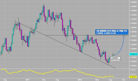 EURUSD: EUR Squeeze Scenario
