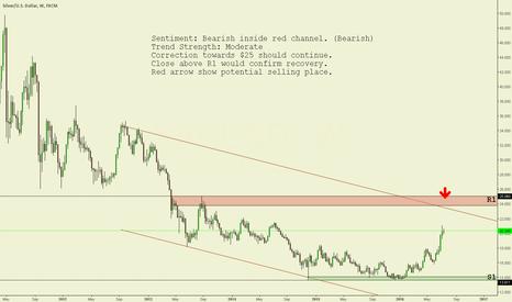 XAGUSD: XAG/USD Weekly chart technical analysis.