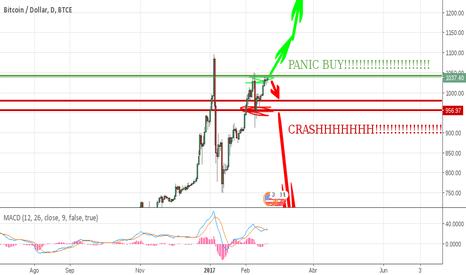 BTCUSD: Bitcoin/USD - ¿Compramos o vendemos?