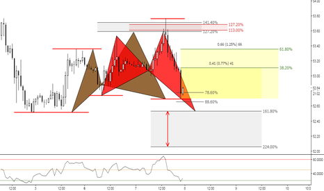 USOIL: (1h) Black Gold for Bulls // Will they take it?