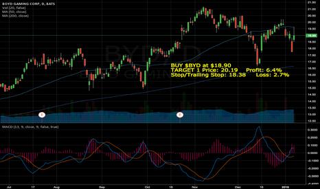 BYD: BUY $BYD at $18.90 TARGET 1 Price: 20.19    Profit: 6.4%  Stop/T