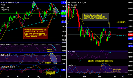 XAUUSD: Gold's double top pattern, shooting star & bearish DMA crossover