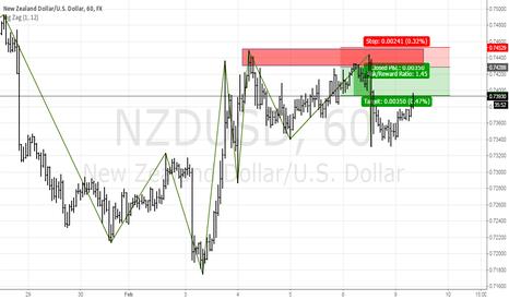 NZDUSD: NZDUSD, Supply Level