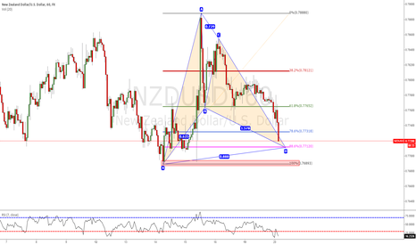 NZDUSD: Good Oportunity to go Long after Gartley Pattern (Good Risk&Rew)