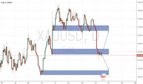 XAUUSD: no clear direction yet