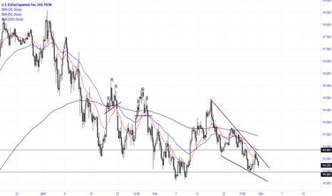 USDJPY: Falling wedge on the pair