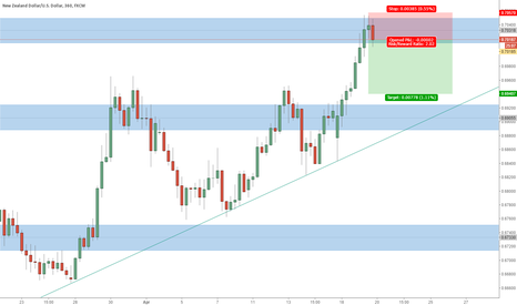 NZDUSD: Price Action shows Bearish signs on NZDUSD!