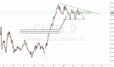 CADJPY: Bearish cadjpy