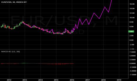 EUR/USD: EUR/USD