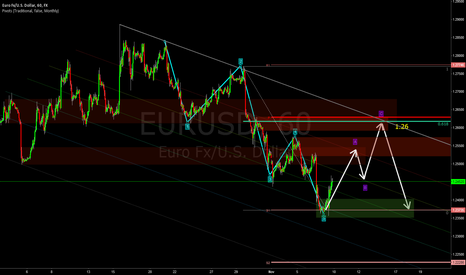 EURUSD: Looking forward to sell around 1.26