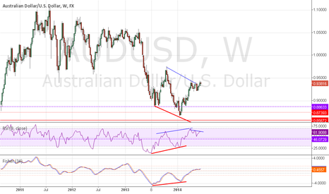 AUDUSD: Hidden divergence and negative divergence
