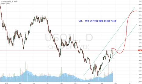 USOIL: OIL - Unstoppable Beast