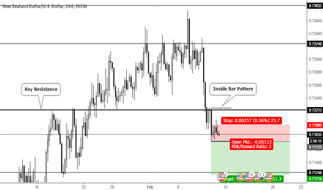 NZDUSD: Inside Bar Pattern Trend Continuation