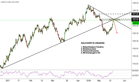 XAUUSD: GOLD SHORT IN 4 REASONS