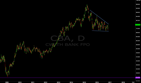 CBA: The Big Aussie Short (CBA)