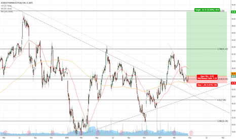 ACAD: LONG ACAD ON BREAKOUT