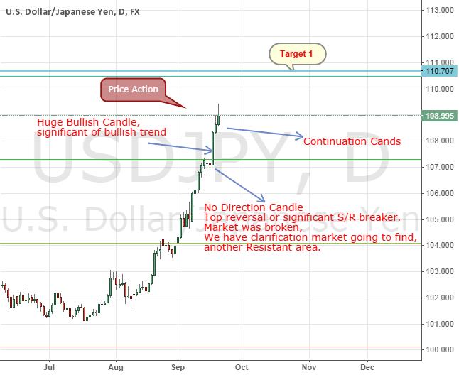 USDJPY Price Action Predicts