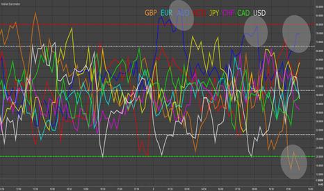 EURUSD: GBP & AUD - Market Barometer Update