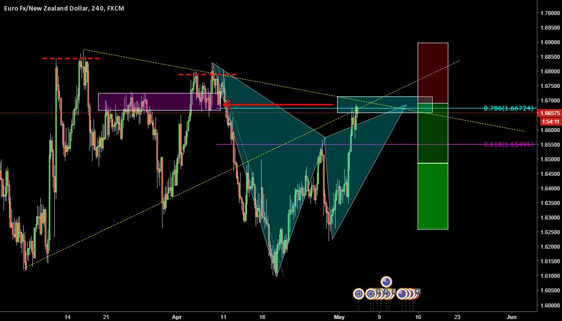 EURNZD _ Completion Of Gartly Pattern