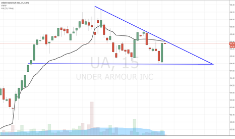 UA: Latest look via the 15min chart