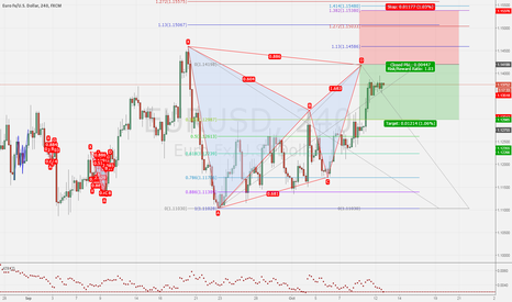 EURUSD: EURUSD Bat 4h short